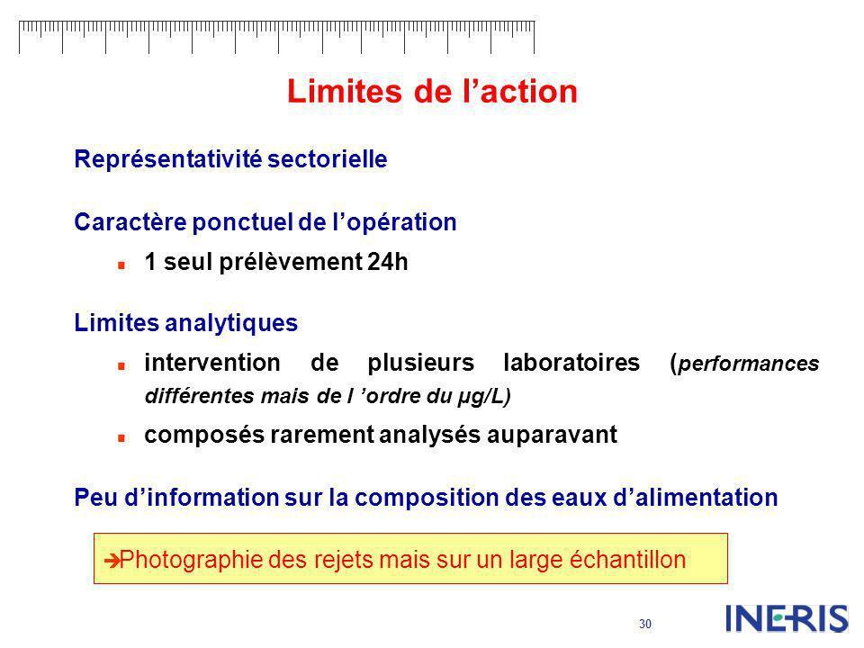 30 Limites de laction Représentativité sectorielle Caractère ponctuel de lopération 1 seul prélèvement 24h Limites analytiques intervention de plusieu