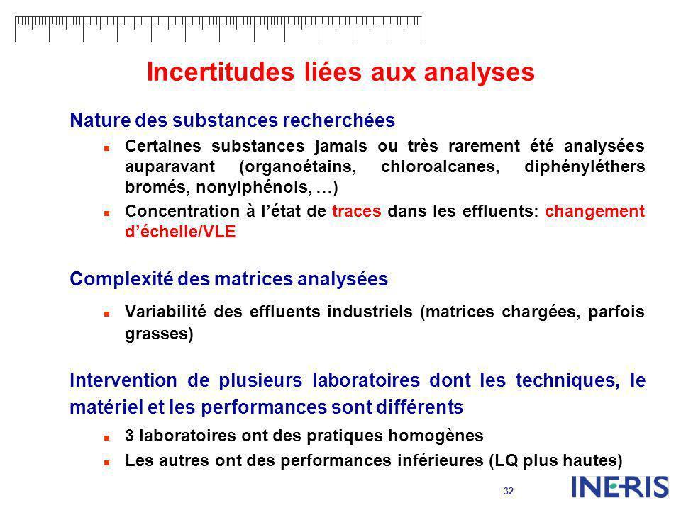32 Incertitudes liées aux analyses Nature des substances recherchées Certaines substances jamais ou très rarement été analysées auparavant (organoétai
