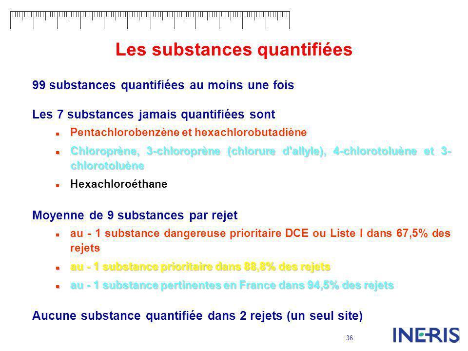 36 Les substances quantifiées 99 substances quantifiées au moins une fois Les 7 substances jamais quantifiées sont Pentachlorobenzène et hexachlorobut