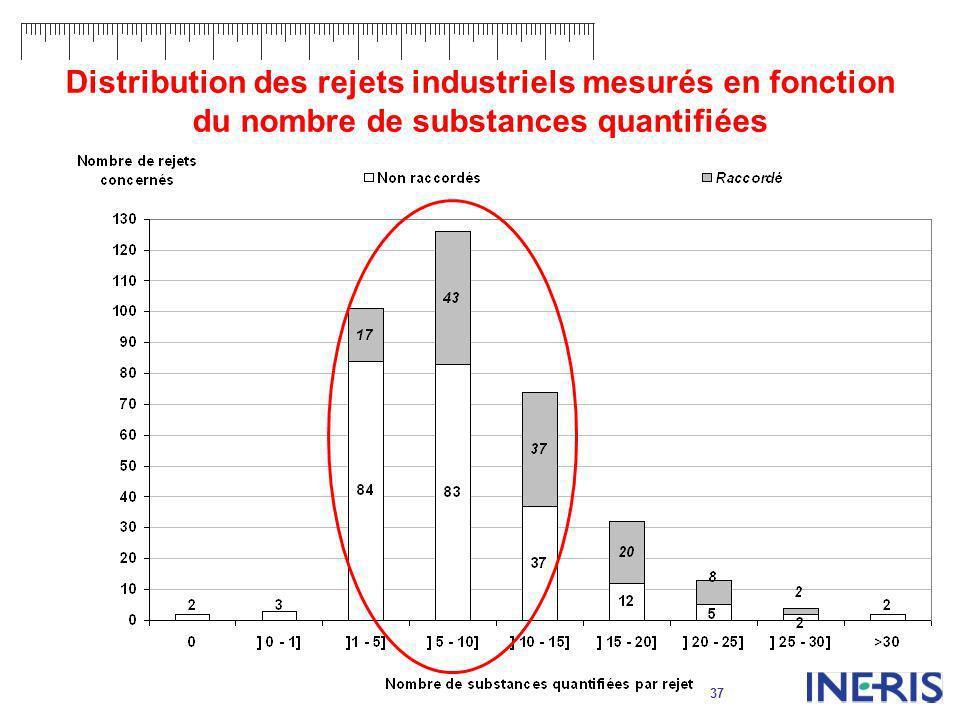 37 Distribution des rejets industriels mesurés en fonction du nombre de substances quantifiées