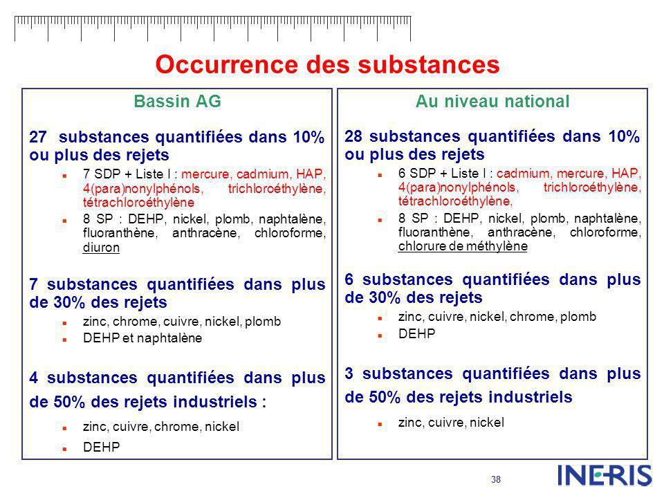 38 Occurrence des substances Bassin AG 27 substances quantifiées dans 10% ou plus des rejets 7 SDP + Liste I : mercure, cadmium, HAP, 4(para)nonylphén