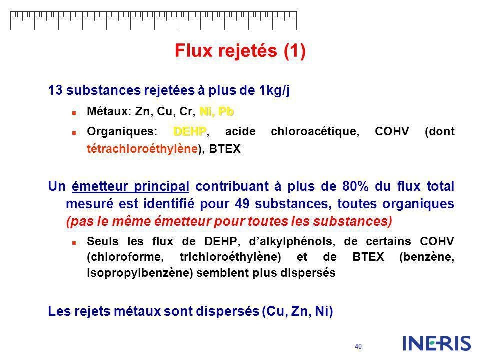 40 Flux rejetés (1) 13 substances rejetées à plus de 1kg/j Ni, Pb Métaux: Zn, Cu, Cr, Ni, Pb DEHP Organiques: DEHP, acide chloroacétique, COHV (dont t
