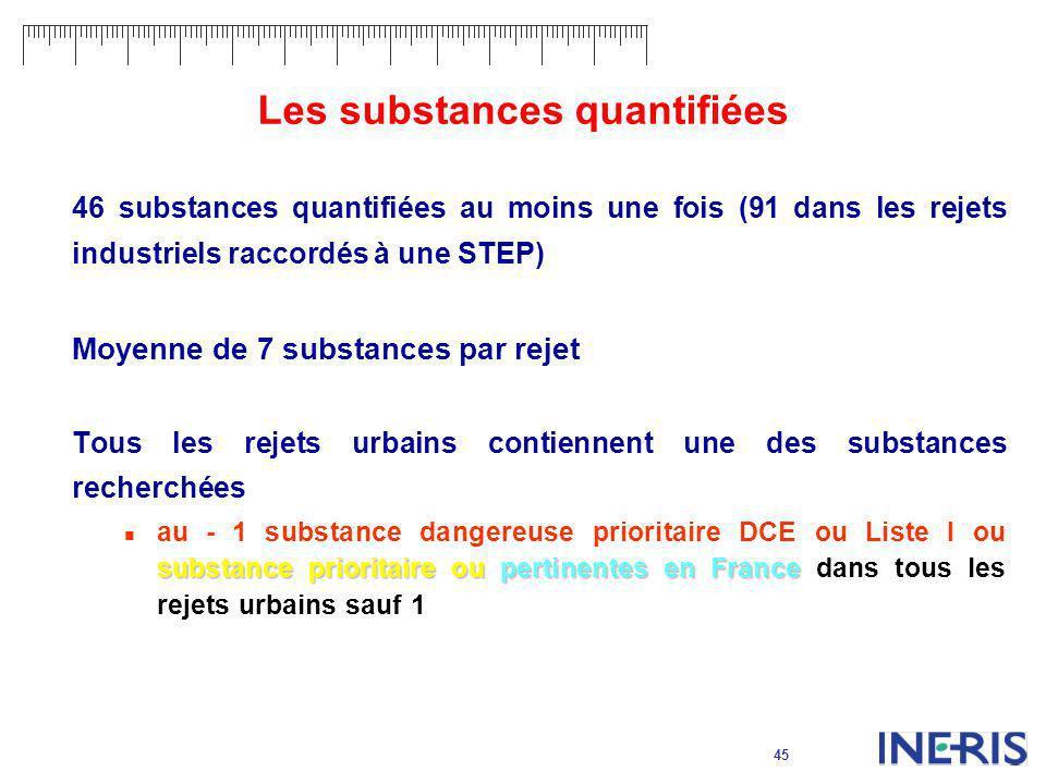 45 Les substances quantifiées 46 substances quantifiées au moins une fois (91 dans les rejets industriels raccordés à une STEP) Moyenne de 7 substance