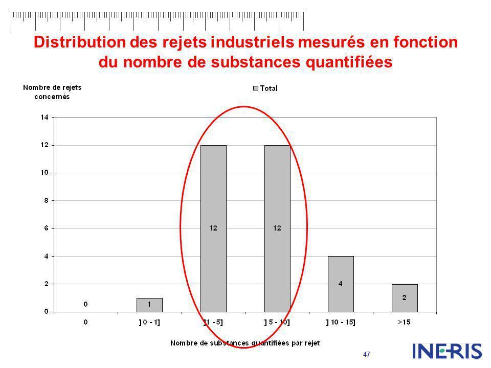 47 Distribution des rejets industriels mesurés en fonction du nombre de substances quantifiées