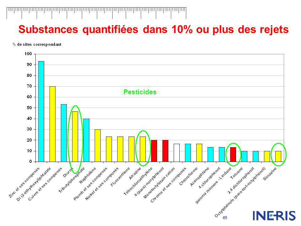 49 Substances quantifiées dans 10% ou plus des rejets Pesticides