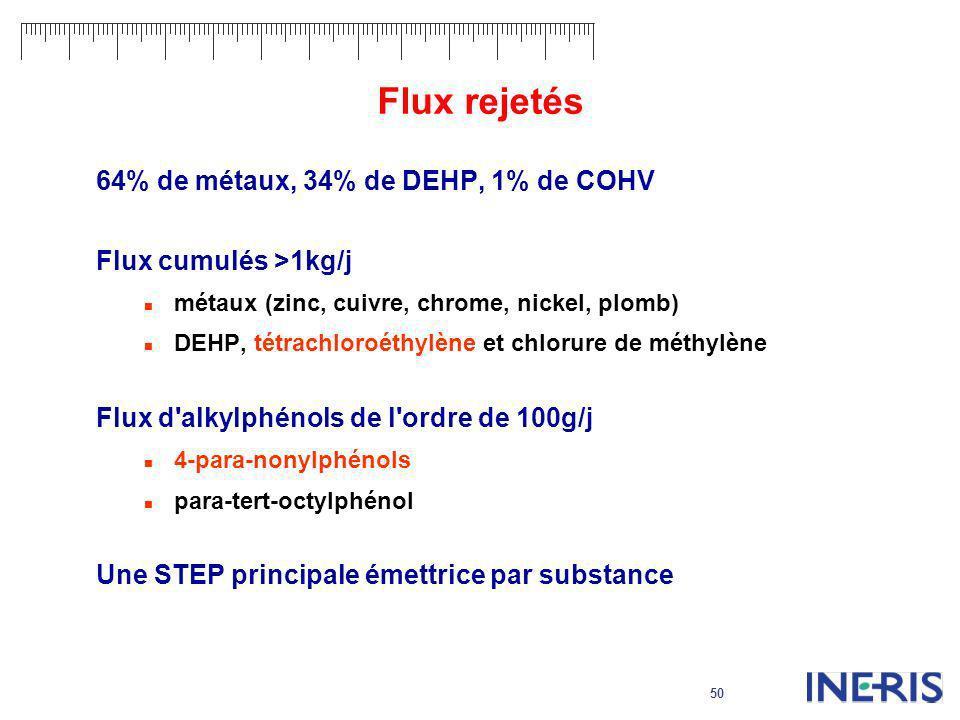 50 Flux rejetés 64% de métaux, 34% de DEHP, 1% de COHV Flux cumulés >1kg/j métaux (zinc, cuivre, chrome, nickel, plomb) DEHP, tétrachloroéthylène et c