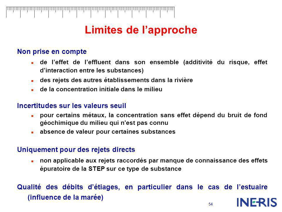 54 Limites de lapproche Non prise en compte de leffet de leffluent dans son ensemble (additivité du risque, effet dinteraction entre les substances) d