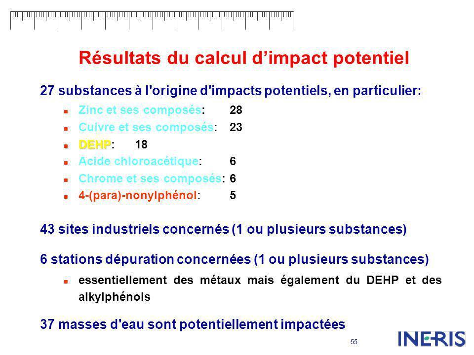 55 Résultats du calcul dimpact potentiel 27 substances à l'origine d'impacts potentiels, en particulier: Zinc et ses composés:28 Cuivre et ses composé