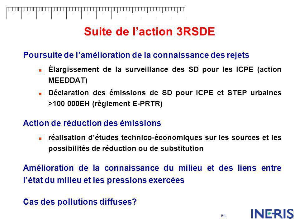 65 Suite de laction 3RSDE Poursuite de lamélioration de la connaissance des rejets Élargissement de la surveillance des SD pour les ICPE (action MEEDD