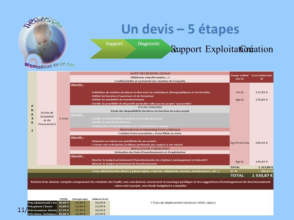11/12/2009 SupportDiagnosticDossierExploitationCréation Un devis – 5 étapes SupportDiagnostic