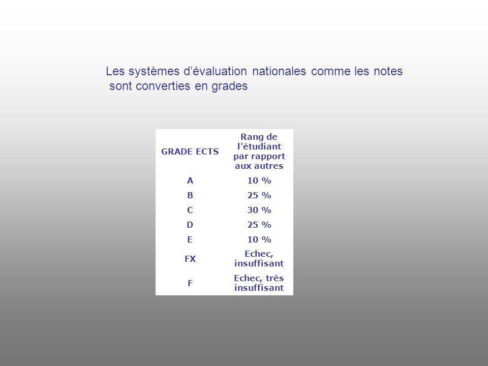 GRADE ECTS Rang de l étudiant par rapport aux autres A10 % B25 % C30 % D25 % E10 % FX Echec, insuffisant F Echec, très insuffisant Les systèmes dévaluation nationales comme les notes sont converties en grades