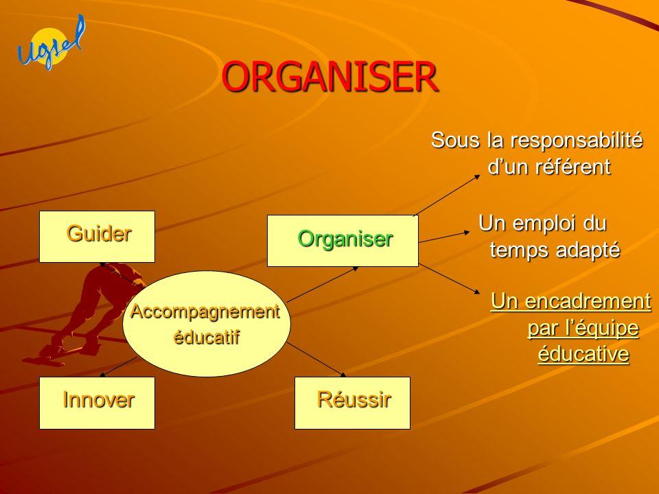 ORGANISER Accompagnementéducatif Innover Organiser Réussir Guider Un emploi du temps adapté Sous la responsabilité dun référent Un encadrement par léquipe éducative Un encadrement par léquipe éducative