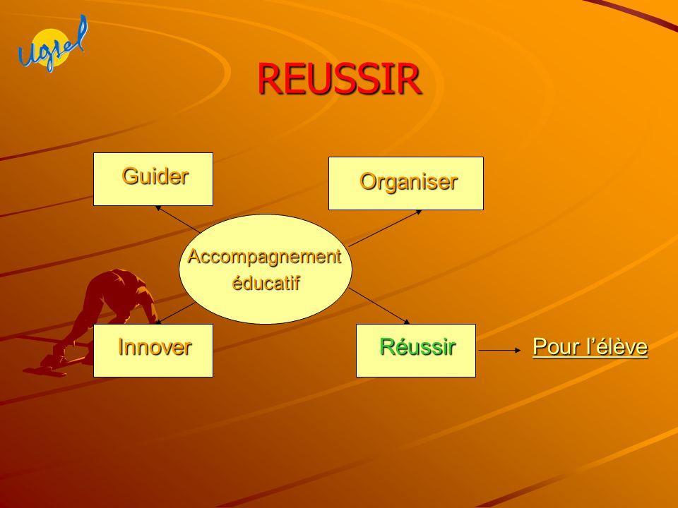 REUSSIR Accompagnementéducatif Innover Organiser Réussir Guider Pour lélève Pour lélève