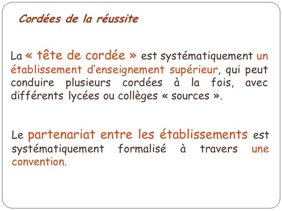 La « tête de cordée » est systématiquement un établissement denseignement supérieur, qui peut conduire plusieurs cordées à la fois, avec différents lycées ou collèges « sources ».
