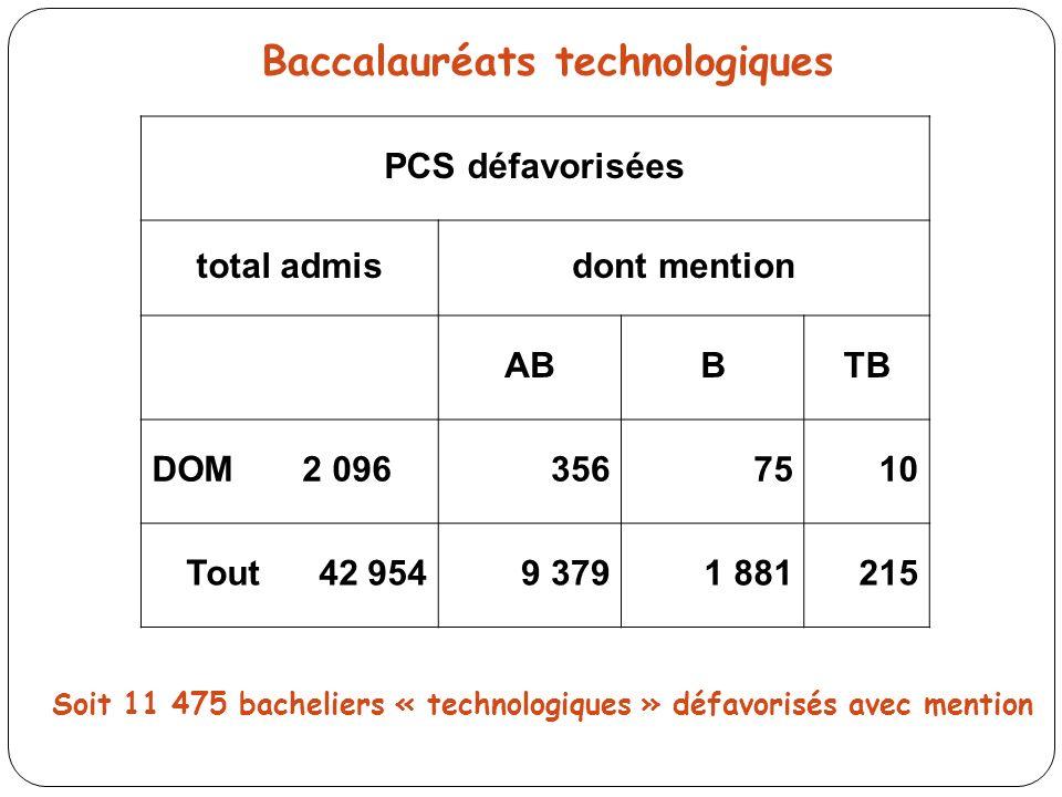 PCS défavorisées total admisdont mention ABBTB DOM 2 0963567510 Tout 42 9549 3791 881215 Baccalauréats technologiques Soit 11 475 bacheliers « technologiques » défavorisés avec mention