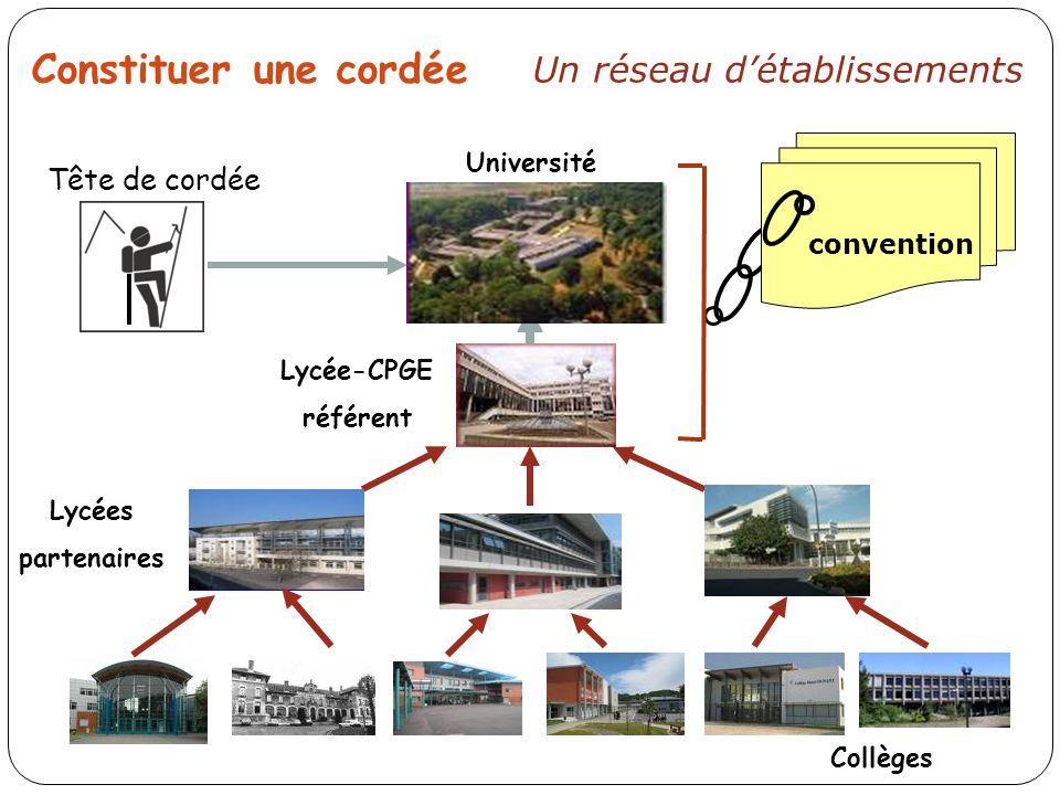 Constituer une cordée Un réseau détablissements convention Tête de cordée Lycée-CPGE référent Université Lycées partenaires Collèges
