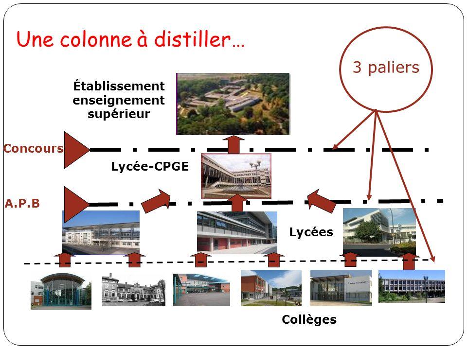 Une colonne à distiller… Lycée-CPGE Établissement enseignement supérieur Lycées Concours A.P.B 3 paliers Collèges