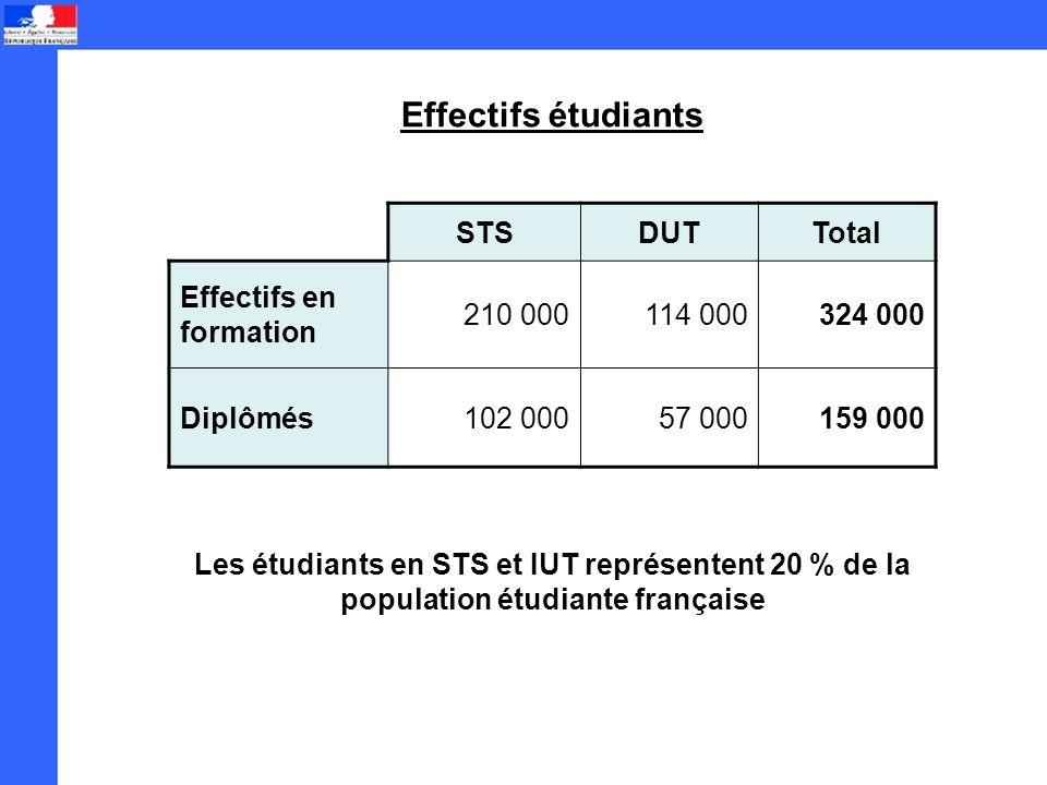 Effectifs étudiants STSDUTTotal Effectifs en formation 210 000114 000324 000 Diplômés102 00057 000159 000 Les étudiants en STS et IUT représentent 20 % de la population étudiante française