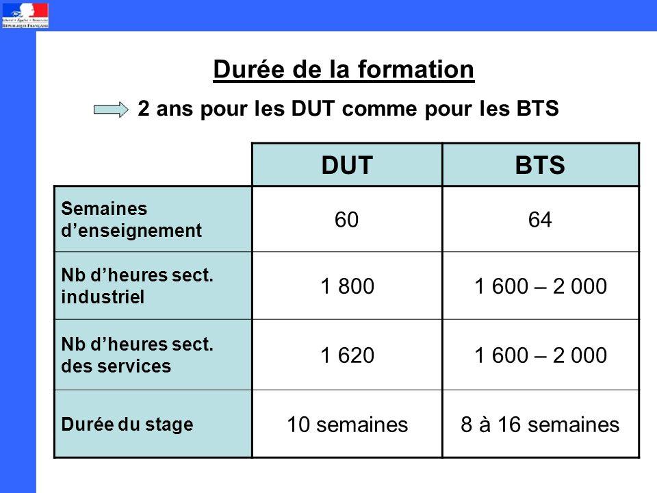 Durée de la formation 2 ans pour les DUT comme pour les BTS DUTBTS Semaines denseignement 6064 Nb dheures sect.