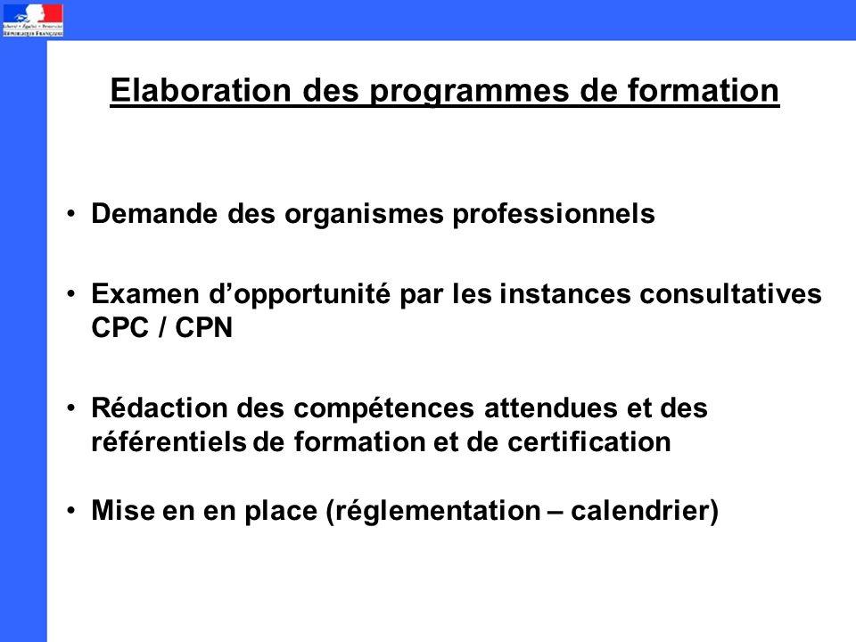 Elaboration des programmes de formation Demande des organismes professionnels Examen dopportunité par les instances consultatives CPC / CPN Rédaction des compétences attendues et des référentiels de formation et de certification Mise en en place (réglementation – calendrier)