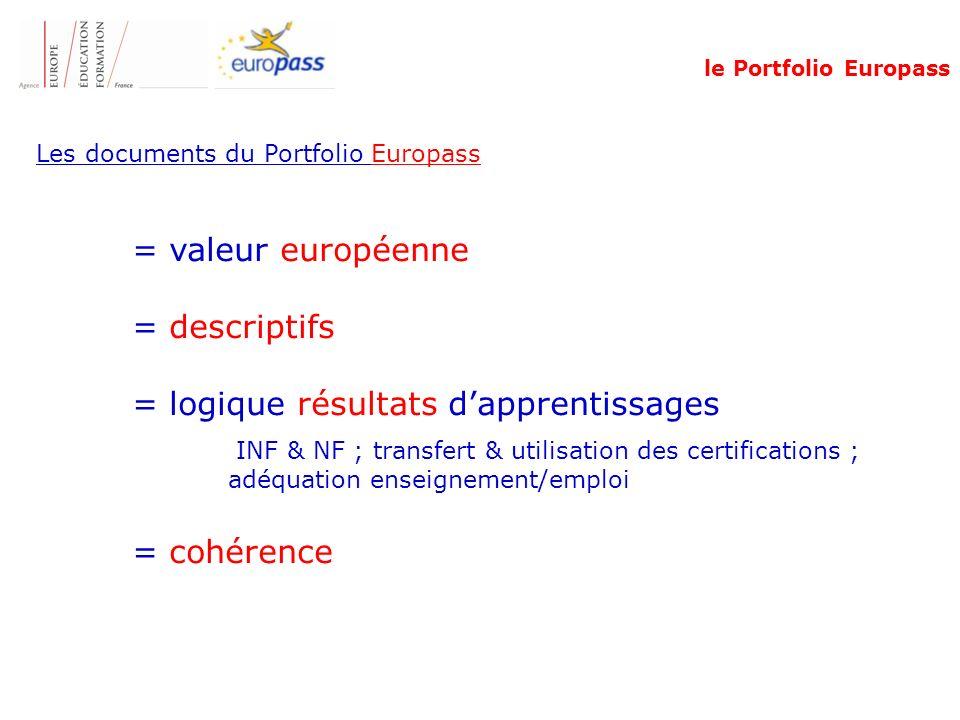 Les documents du Portfolio Europass = valeur européenne = descriptifs = logique résultats dapprentissages INF & NF ; transfert & utilisation des certifications ; adéquation enseignement/emploi = cohérence le Portfolio Europass