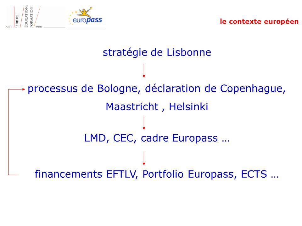 stratégie de Lisbonne processus de Bologne, déclaration de Copenhague, Maastricht, Helsinki LMD, CEC, cadre Europass … financements EFTLV, Portfolio Europass, ECTS … le contexte européen