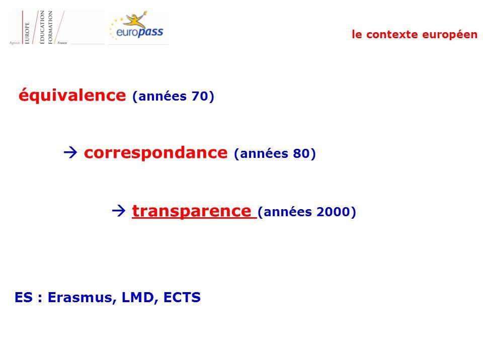équivalence (années 70) correspondance (années 80) transparence (années 2000) ES : Erasmus, LMD, ECTS le contexte européen
