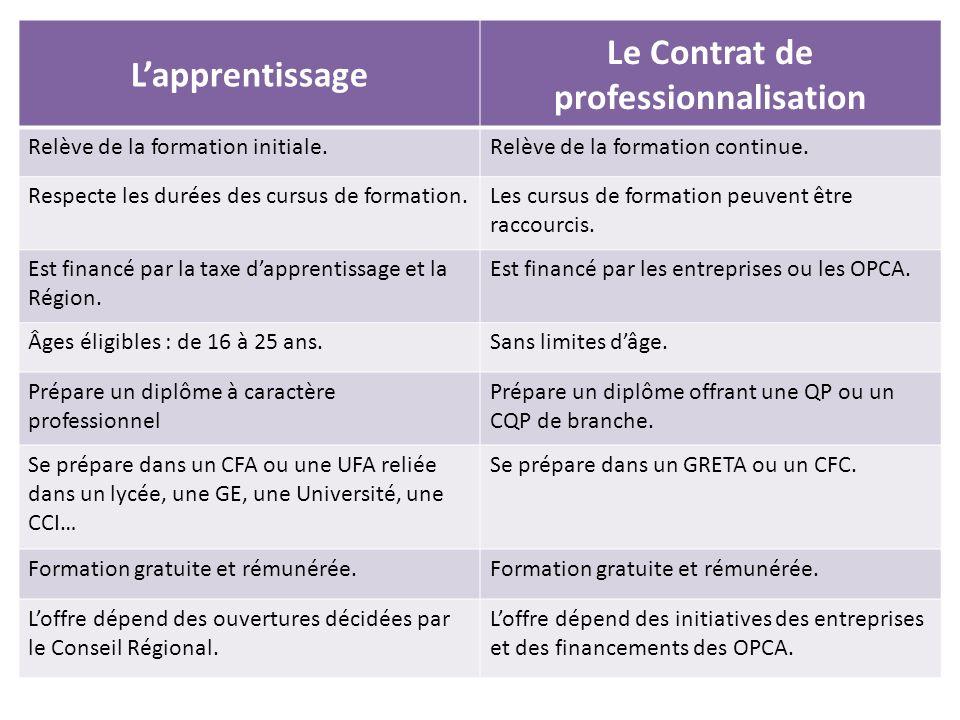 Lapprentissage Le Contrat de professionnalisation Relève de la formation initiale.Relève de la formation continue.