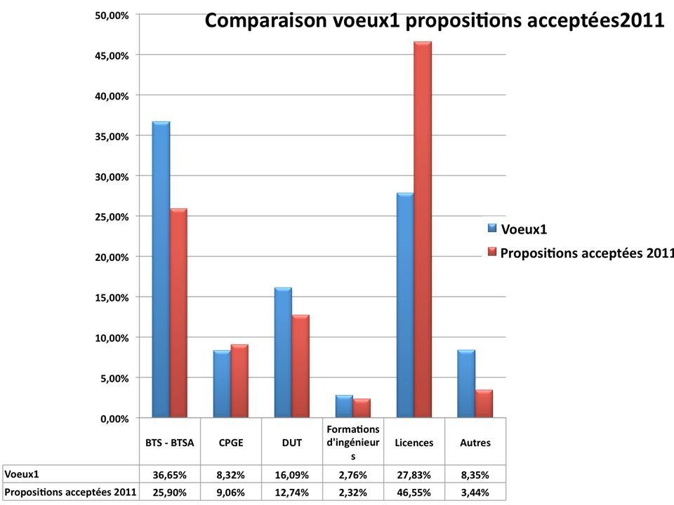 Licence 1 47% (28%) 9% (8,5%) 26% (37%) 13% (16%) Voie généraleVoie Technologique CPGE 1DUT 1BTS 1 Ecoles spécialisées Insertion professionnelle Voie Professionnelle BACCALAUREAT