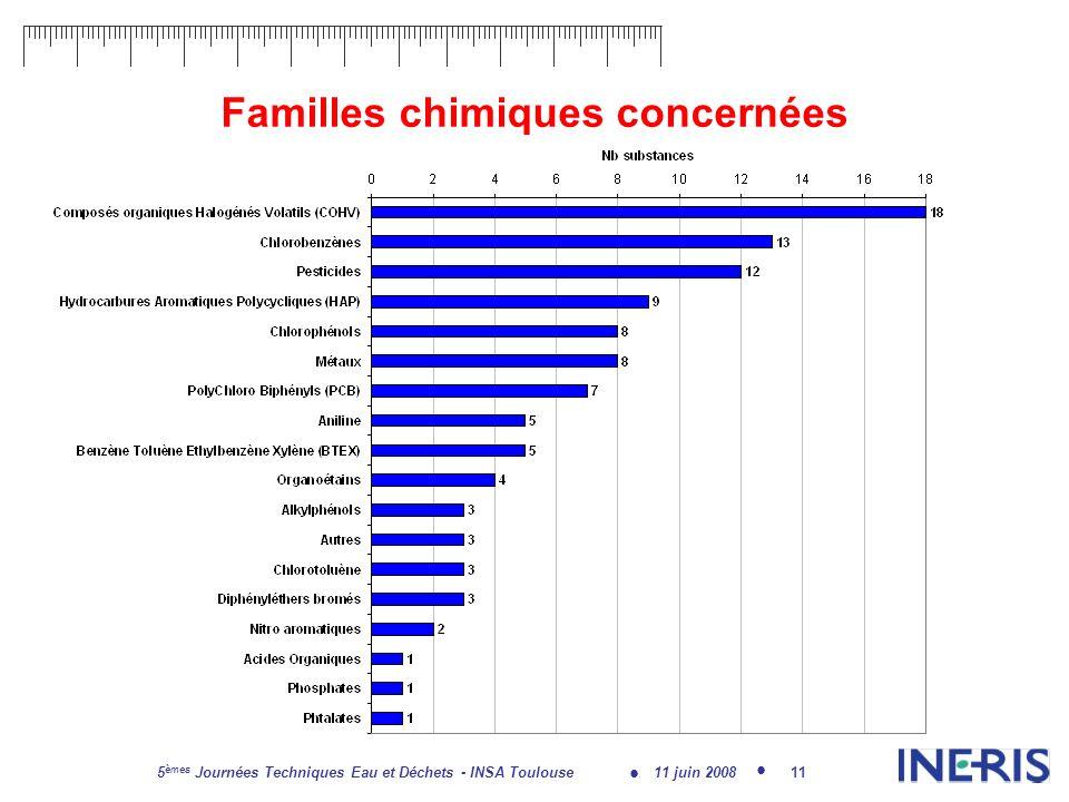 11 juin 2008 5 èmes Journées Techniques Eau et Déchets - INSA Toulouse 11 Familles chimiques concernées