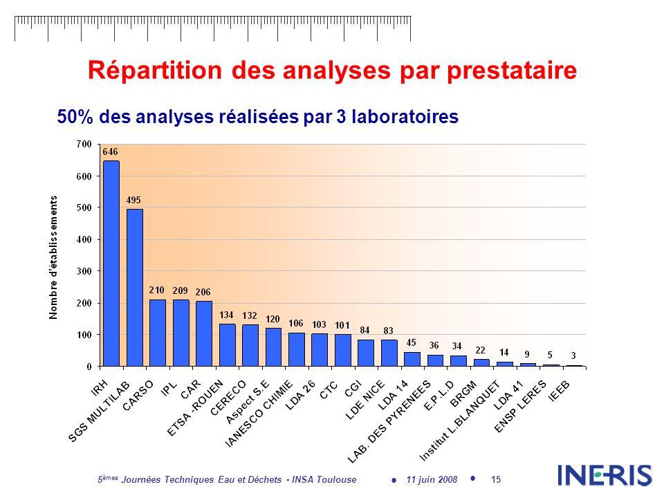 11 juin 2008 5 èmes Journées Techniques Eau et Déchets - INSA Toulouse 15 Répartition des analyses par prestataire 50% des analyses réalisées par 3 laboratoires