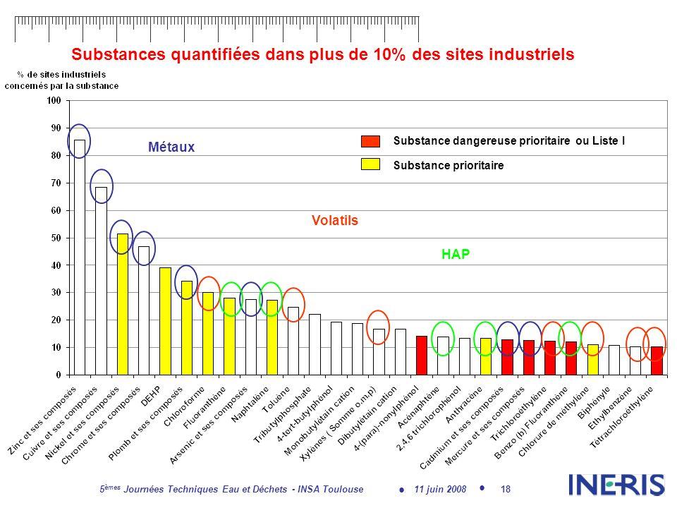 11 juin 2008 5 èmes Journées Techniques Eau et Déchets - INSA Toulouse 18 Substances quantifiées dans plus de 10% des sites industriels Substance dangereuse prioritaire ou Liste I Substance prioritaire Métaux Volatils HAP