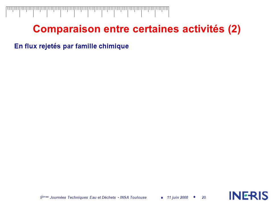 11 juin 2008 5 èmes Journées Techniques Eau et Déchets - INSA Toulouse 20 Comparaison entre certaines activités (2) En flux rejetés par famille chimique