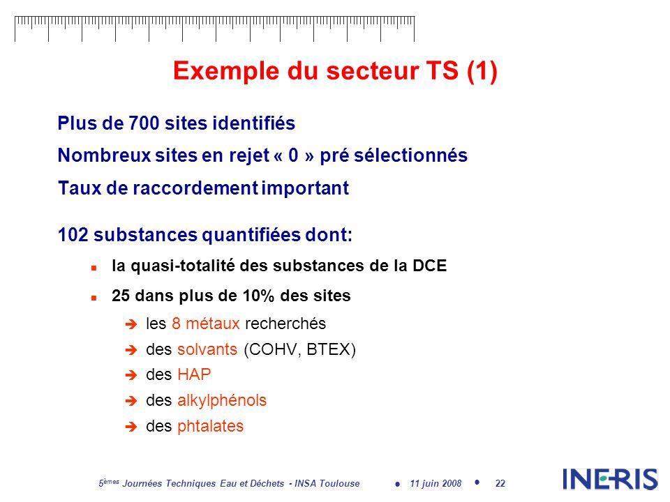11 juin 2008 5 èmes Journées Techniques Eau et Déchets - INSA Toulouse 22 Exemple du secteur TS (1) Plus de 700 sites identifiés Nombreux sites en rejet « 0 » pré sélectionnés Taux de raccordement important 102 substances quantifiées dont: la quasi-totalité des substances de la DCE 25 dans plus de 10% des sites les 8 métaux recherchés des solvants (COHV, BTEX) des HAP des alkylphénols des phtalates