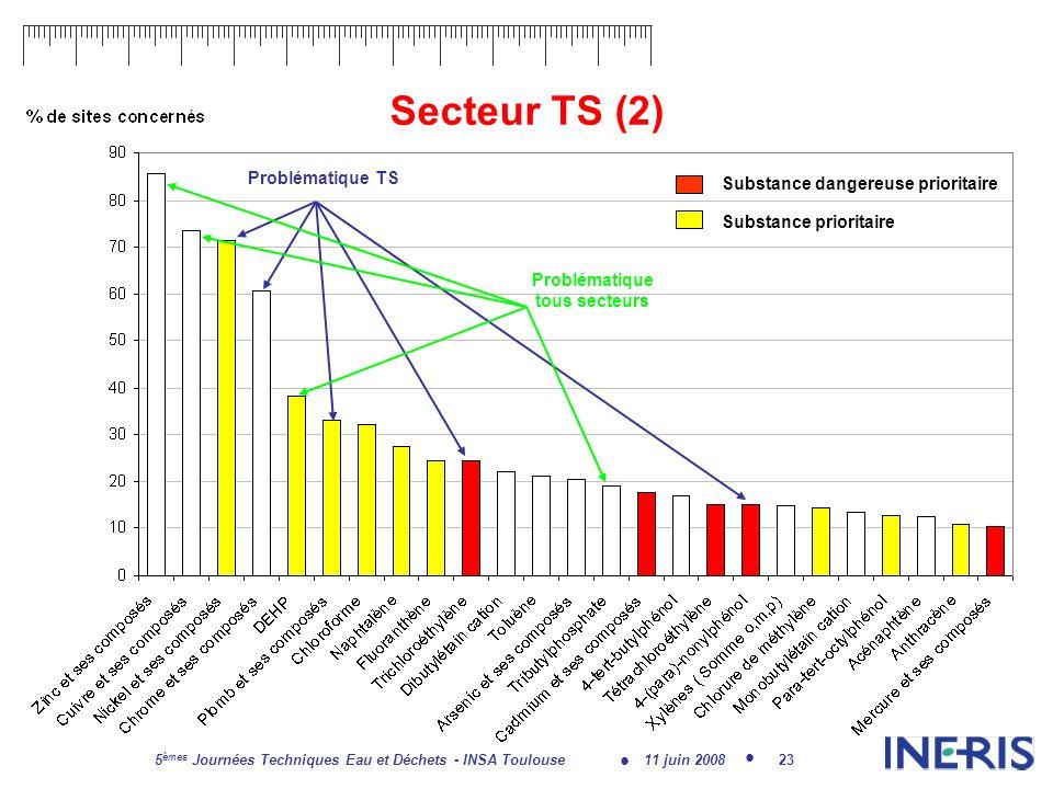 11 juin 2008 5 èmes Journées Techniques Eau et Déchets - INSA Toulouse 23 Secteur TS (2) Substance dangereuse prioritaire Substance prioritaire Problématique TS Problématique tous secteurs