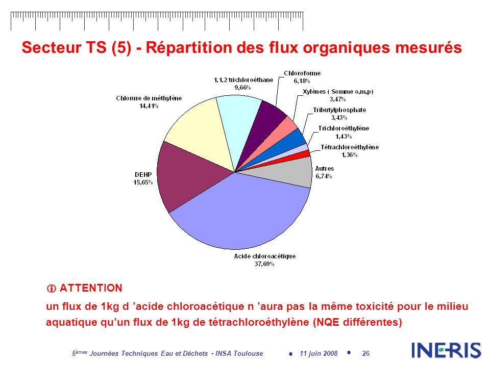 11 juin 2008 5 èmes Journées Techniques Eau et Déchets - INSA Toulouse 26 Secteur TS (5) - Répartition des flux organiques mesurés ATTENTION un flux de 1kg d acide chloroacétique n aura pas la même toxicité pour le milieu aquatique quun flux de 1kg de tétrachloroéthylène (NQE différentes)