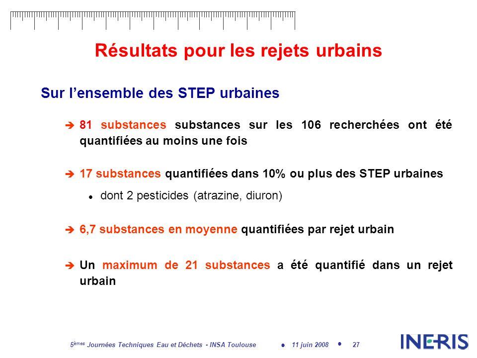 11 juin 2008 5 èmes Journées Techniques Eau et Déchets - INSA Toulouse 27 Résultats pour les rejets urbains Sur lensemble des STEP urbaines 81 substances substances sur les 106 recherchées ont été quantifiées au moins une fois 17 substances quantifiées dans 10% ou plus des STEP urbaines dont 2 pesticides (atrazine, diuron) 6,7 substances en moyenne quantifiées par rejet urbain Un maximum de 21 substances a été quantifié dans un rejet urbain