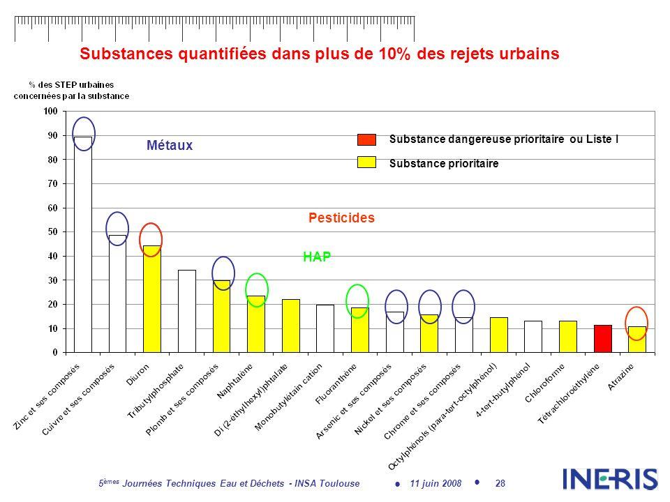 11 juin 2008 5 èmes Journées Techniques Eau et Déchets - INSA Toulouse 28 Substances quantifiées dans plus de 10% des rejets urbains Substance dangereuse prioritaire ou Liste I Substance prioritaire Métaux Pesticides HAP