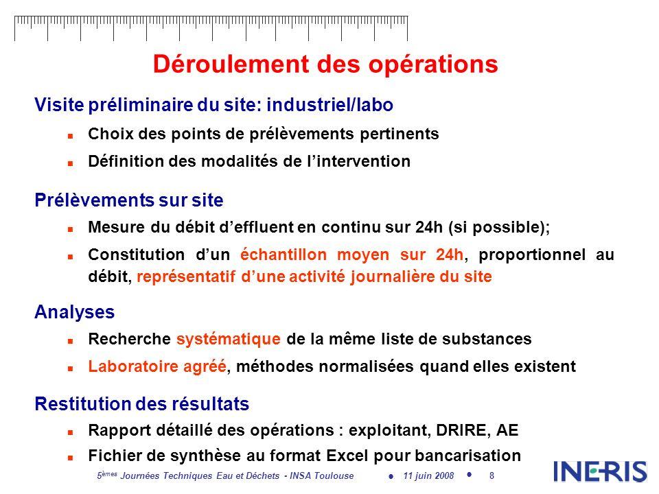 11 juin 2008 5 èmes Journées Techniques Eau et Déchets - INSA Toulouse 19 Comparaison entre certaines activités (1) En nombre de substances quantifiées