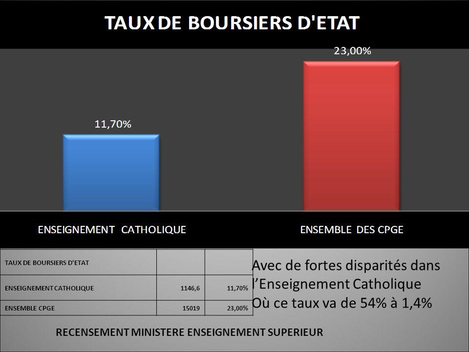 TAUX DE BOURSIERS D ETAT ENSEIGNEMENT CATHOLIQUE1146,611,70% ENSEMBLE CPGE1501923,00% Avec de fortes disparités dans lEnseignement Catholique Où ce taux va de 54% à 1,4% RECENSEMENT MINISTERE ENSEIGNEMENT SUPERIEUR