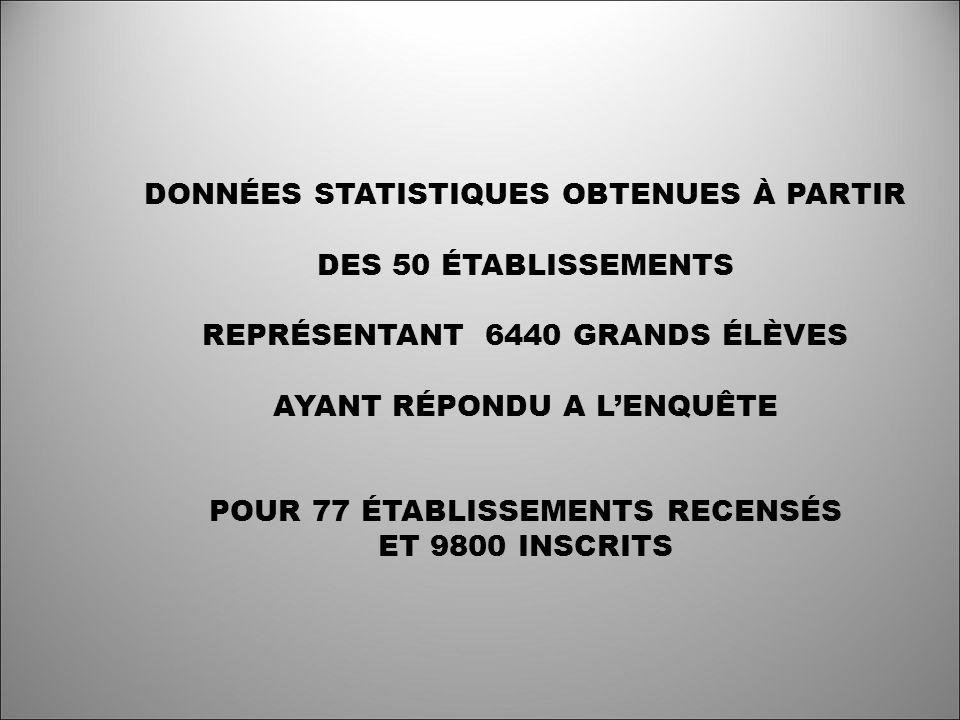 DONNÉES STATISTIQUES OBTENUES À PARTIR DES 50 ÉTABLISSEMENTS REPRÉSENTANT 6440 GRANDS ÉLÈVES AYANT RÉPONDU A LENQUÊTE POUR 77 ÉTABLISSEMENTS RECENSÉS ET 9800 INSCRITS