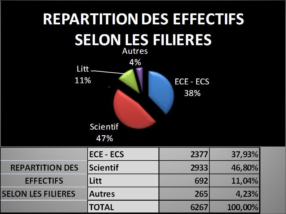 ENS CATHOLIQUEENSEMBLE COMPARAISON DESECE - ECS232639,96%1832323,62% EFFECTIFSScientif293350,39%4785161,69% SELON LES FILIERESLitt5629,65%1138814,68% TOTAL5821100,00%77562100,00%