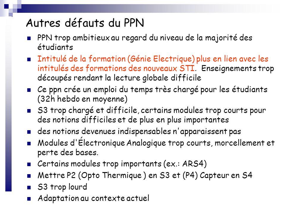 Autres défauts du PPN PPN trop ambitieux au regard du niveau de la majorité des étudiants Intitulé de la formation (Génie Electrique) plus en lien ave