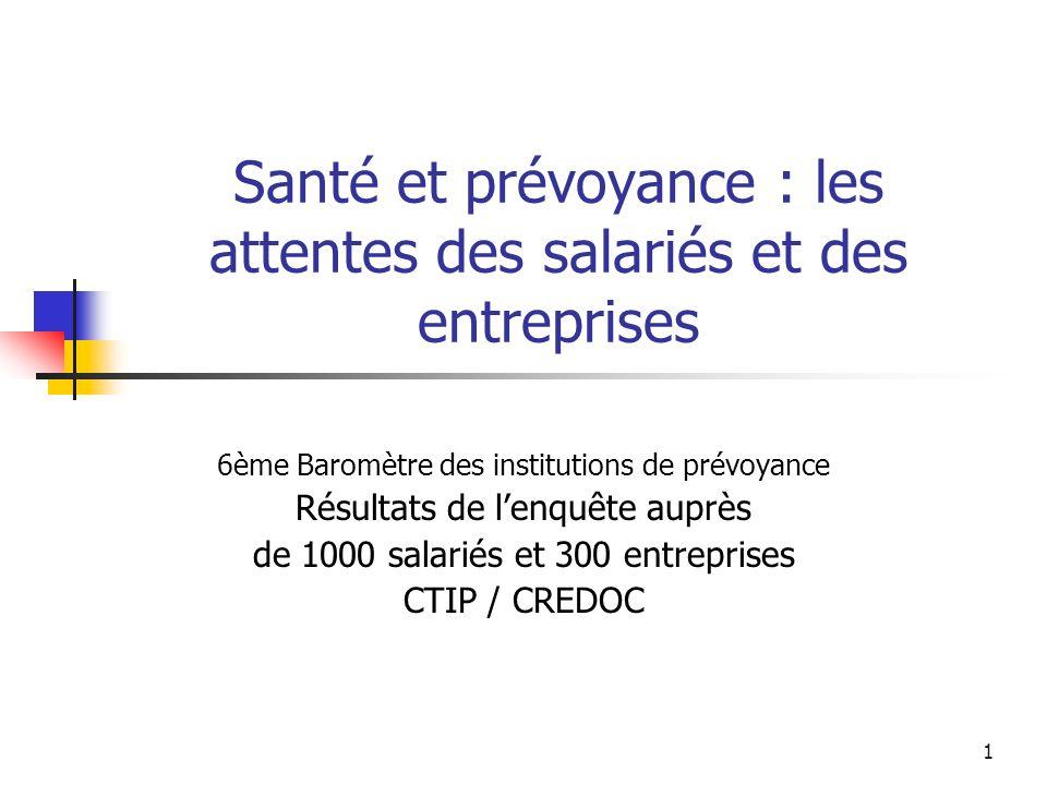 6 juillet 2005CTIP / CREDOC2 La prévoyance : un taux élevé de couverture 58% des salariés protégés contre 3 risques 85% des entreprises au moins une garantie à tous les salariés (+ 9 %/2002) 12 % des entreprises réfléchissent à la mise en place de garanties de prévoyance, 16 % à un dispositif dépargne retraite