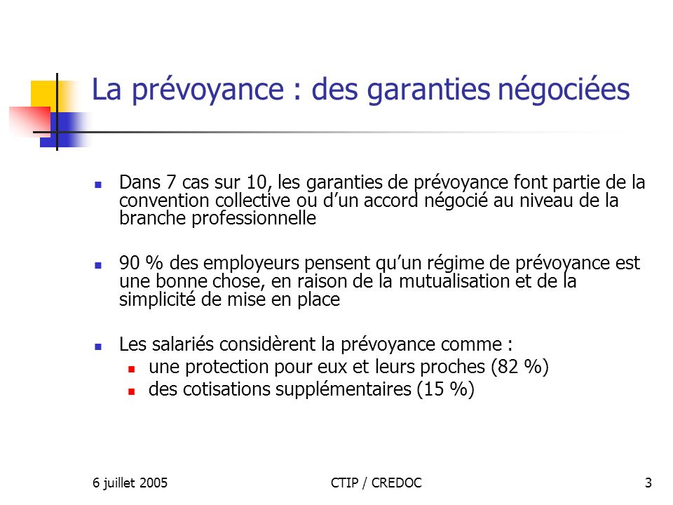6 juillet 2005CTIP / CREDOC3 La prévoyance : des garanties négociées Dans 7 cas sur 10, les garanties de prévoyance font partie de la convention collective ou dun accord négocié au niveau de la branche professionnelle 90 % des employeurs pensent quun régime de prévoyance est une bonne chose, en raison de la mutualisation et de la simplicité de mise en place Les salariés considèrent la prévoyance comme : une protection pour eux et leurs proches (82 %) des cotisations supplémentaires (15 %)