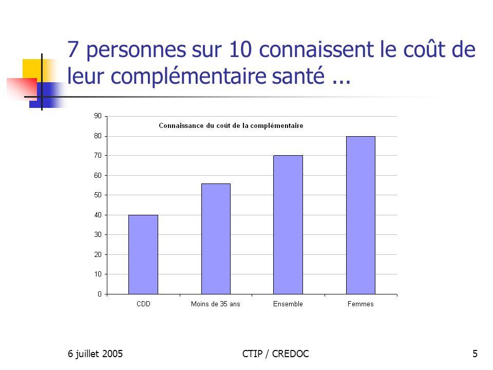 6 juillet 2005CTIP / CREDOC5 7 personnes sur 10 connaissent le coût de leur complémentaire santé...