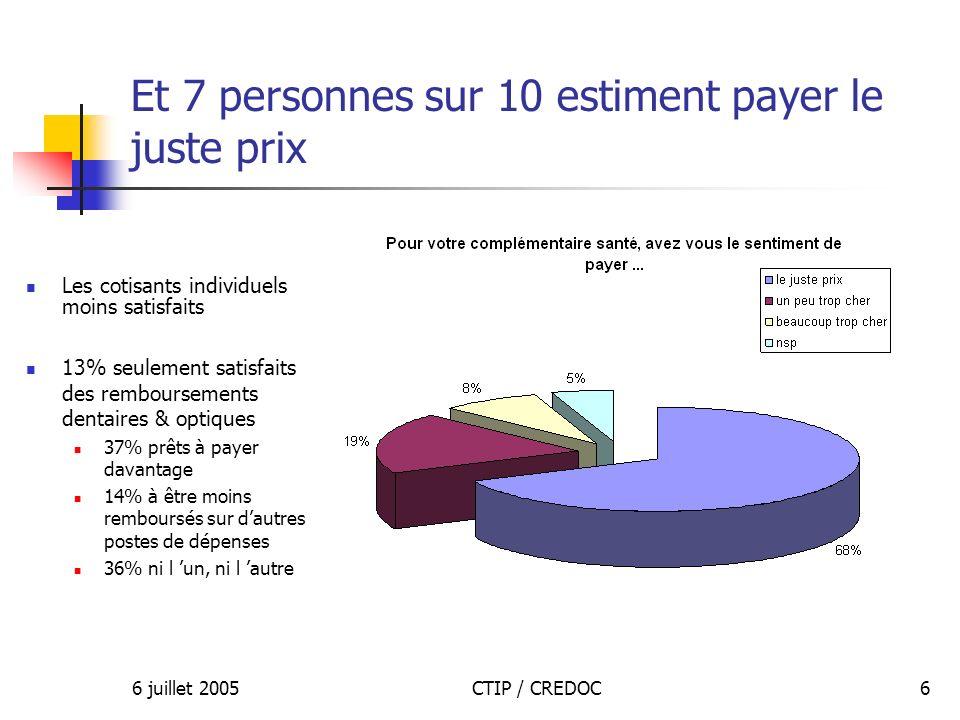6 juillet 2005CTIP / CREDOC7 Attrait de la complémentaire santé dentreprise 75% des salariés préfèrent le contrat d entreprise des coûts négociés et pris en charge (63 %) une égalité des prestations pour tous les salariés (50 % contre 26 % en 2003) pas de sélection pour âge ou état de santé (46 % contre 25 % en 2003) mais une progression des opinions en faveur de la complémentaire collective facultative (36 % contre 14 % en 2001) Pour les entreprises : l égalité des salariés pour laccès aux soins (73 %) Lexonération sociale et fiscale (57 %) : une moitié seulement des entreprises maintiendrait leur participation en cas de suppression (56 % contre 80 % en 2003)