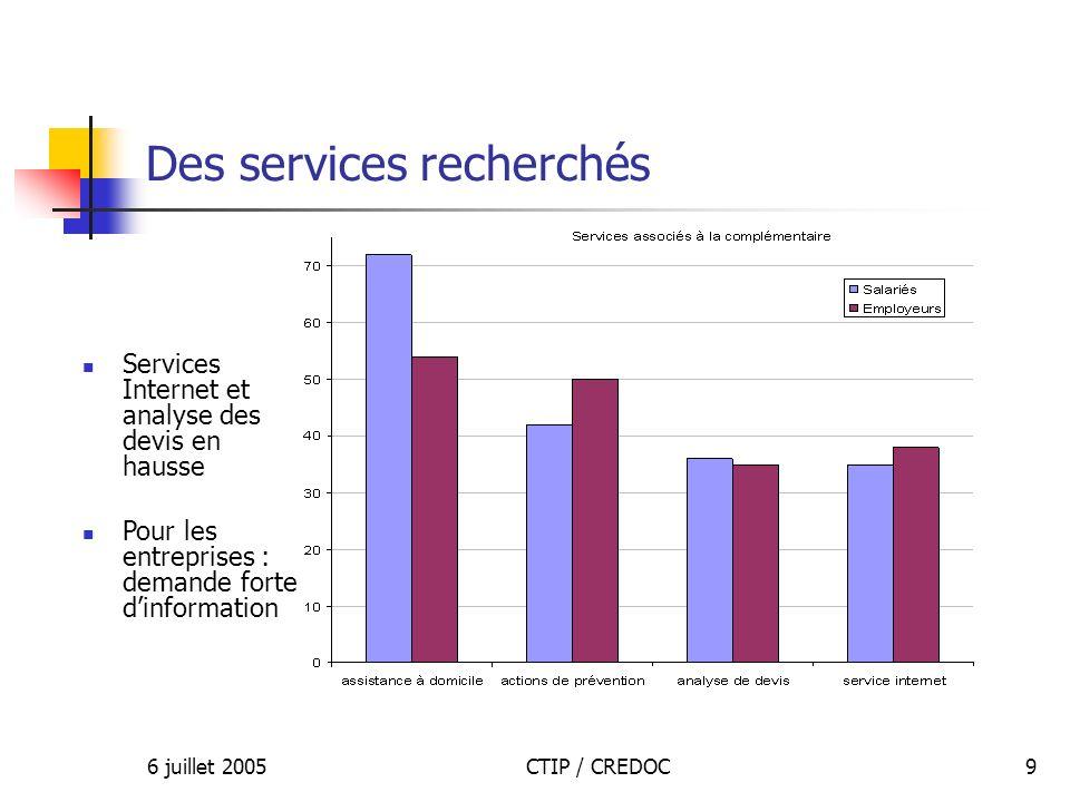 6 juillet 2005CTIP / CREDOC9 Des services recherchés Services Internet et analyse des devis en hausse Pour les entreprises : demande forte dinformation