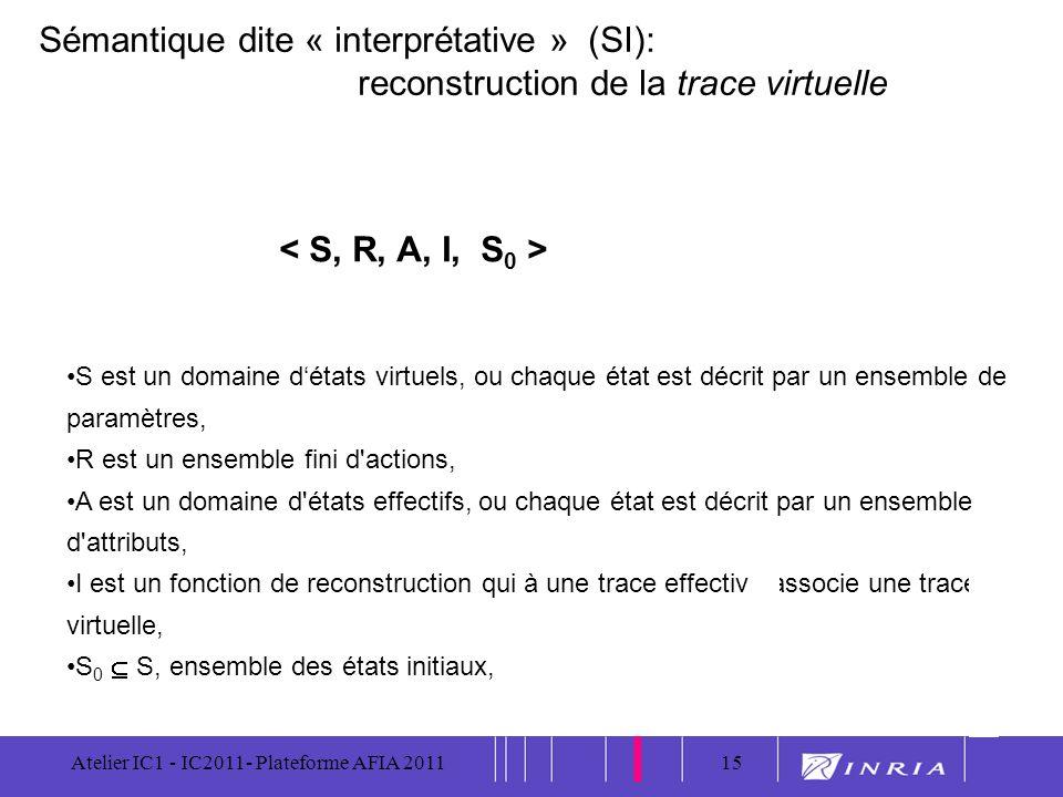 15 Atelier IC1 - IC2011- Plateforme AFIA 201115 S est un domaine détats virtuels, ou chaque état est décrit par un ensemble de paramètres, R est un en