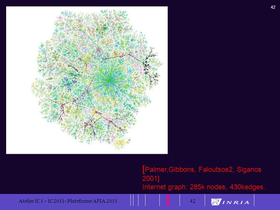 42 Atelier IC1 - IC2011- Plateforme AFIA 201142 [ Palmer,Gibbons, Faloutsos2, Siganos 2001] Internet graph: 285k nodes, 430kedges.